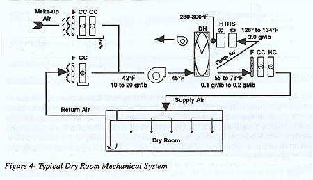 Typical Dry Room Mechanical System