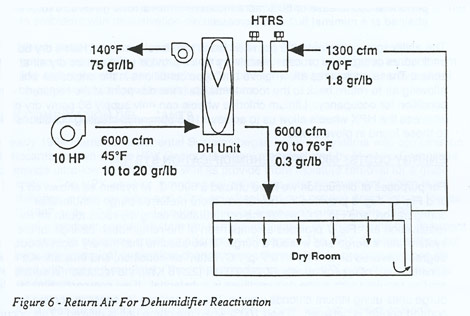 Return Air for Dehumidifier Reactivation